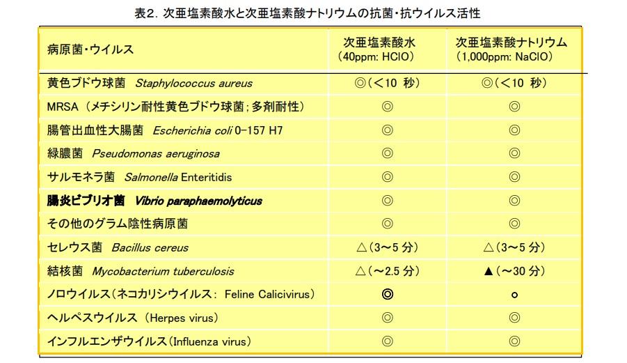 水 コロナ 電解 酸性